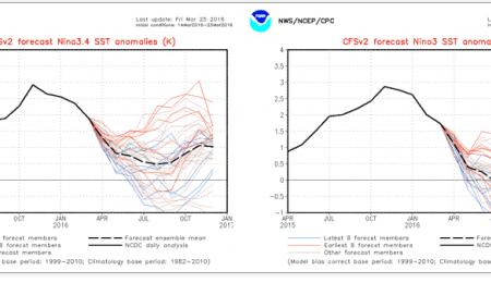 El Nino cala rapidamente: si va verso fase neutra o debole Nina con attenzione agli uragani atlantici
