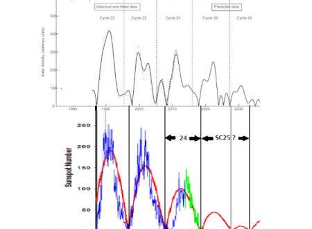 Meteo che cambia: glaciazione in arrivo, lo dice la Professoressa Zharkova